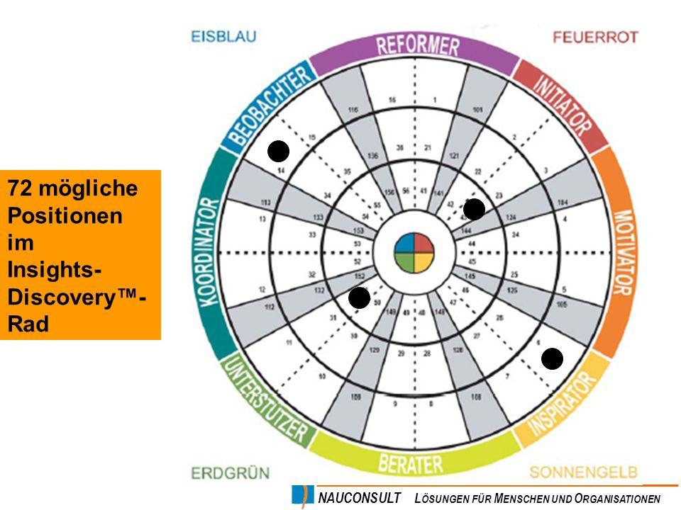 72 mögliche Positionen im Insights-Discovery™-Rad