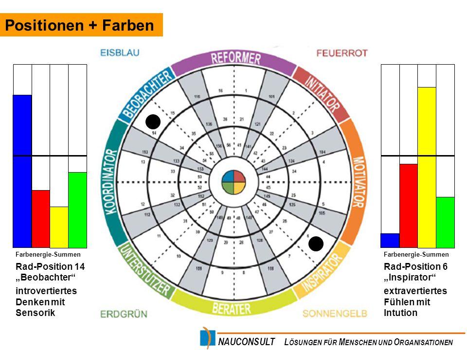 """Positionen + Farben Rad-Position 14 """"Beobachter"""