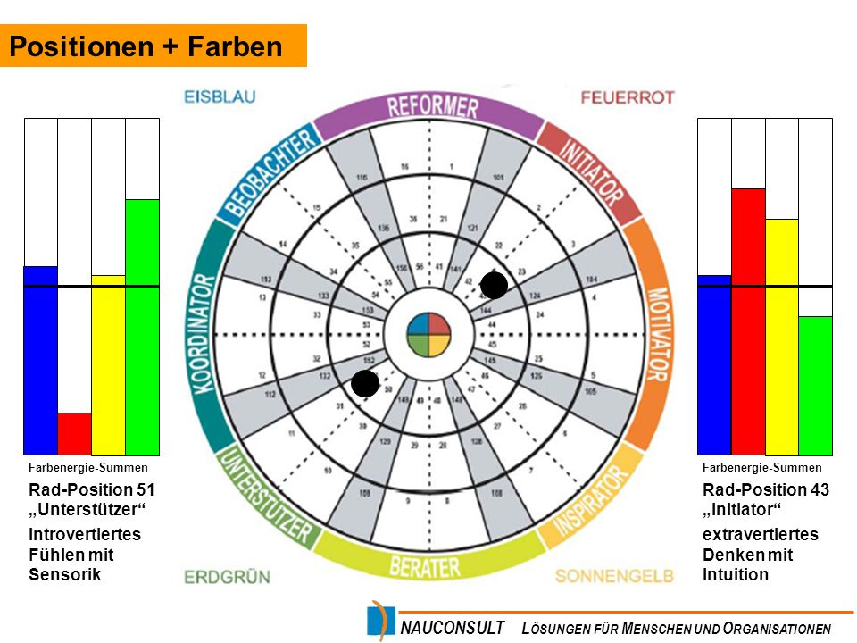 """Positionen + Farben Rad-Position 51 """"Unterstützer"""