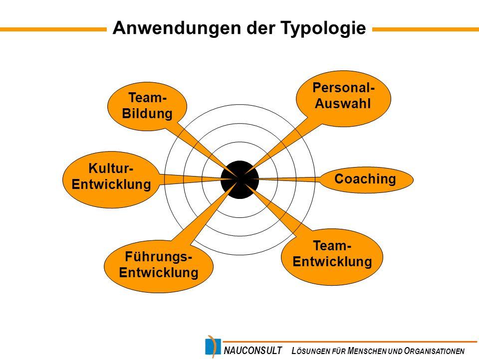 Anwendungen der Typologie