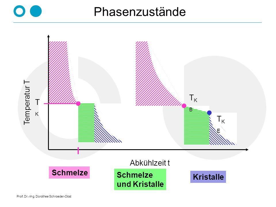 Phasenzustände Temperatur T TK B TK TK E Abkühlzeit t Schmelze