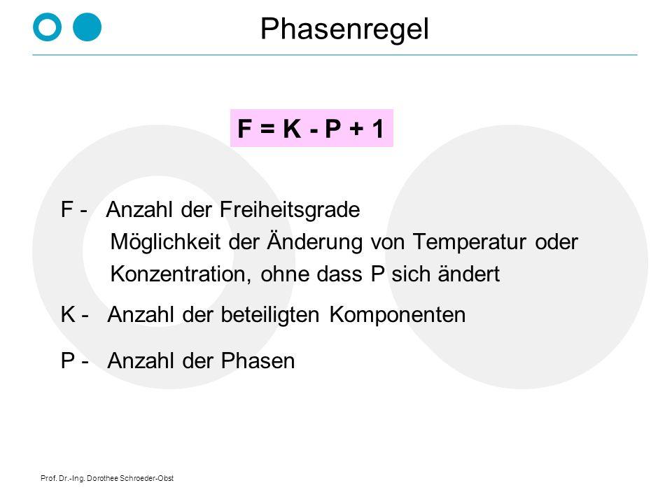 Phasenregel F = K - P + 1 F - Anzahl der Freiheitsgrade