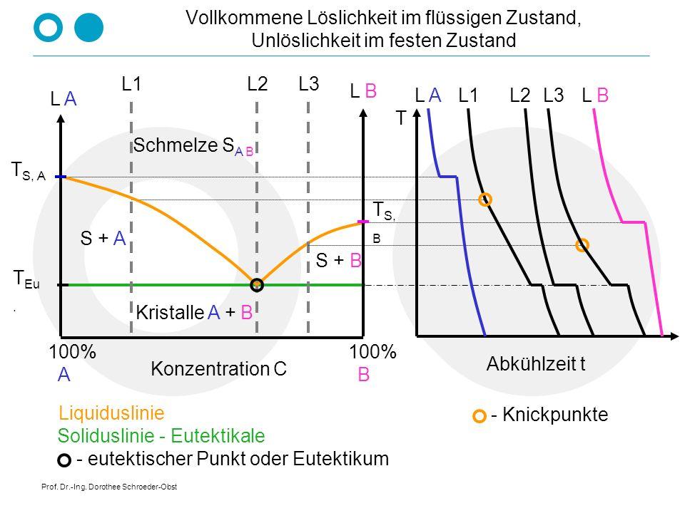 Soliduslinie - Eutektikale - eutektischer Punkt oder Eutektikum