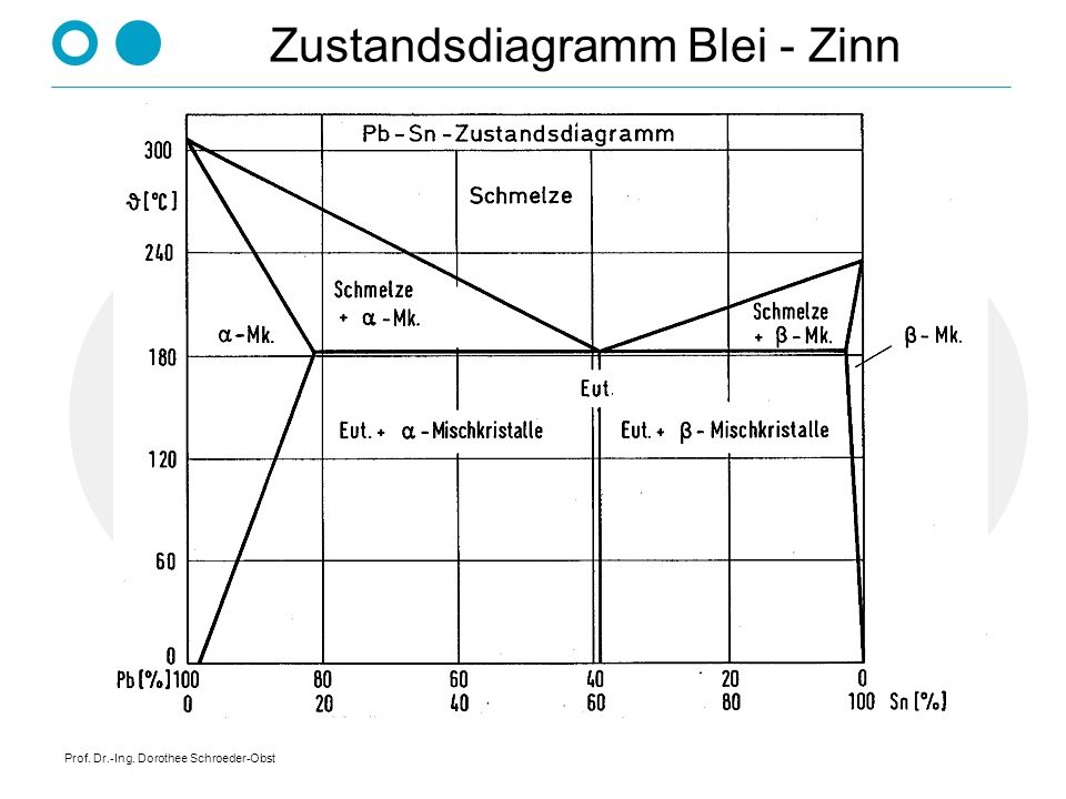 Zustandsdiagramm Blei - Zinn