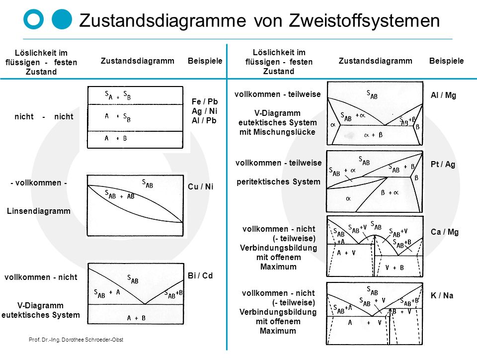 Zustandsdiagramme von Zweistoffsystemen