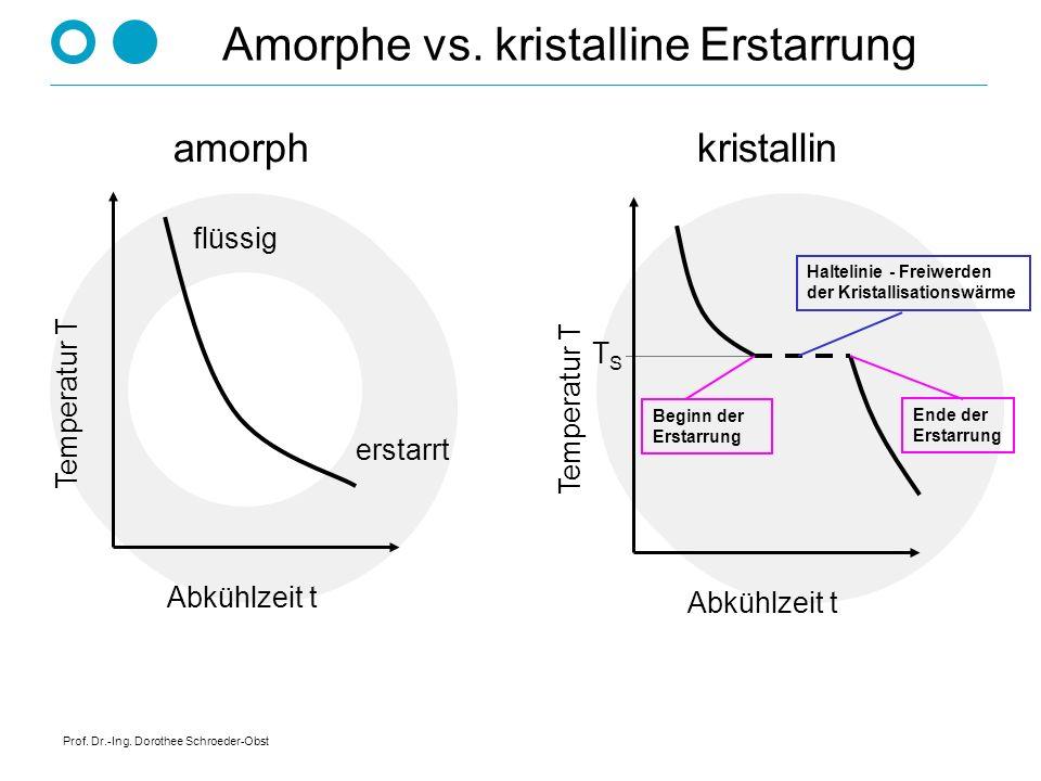 Amorphe vs. kristalline Erstarrung