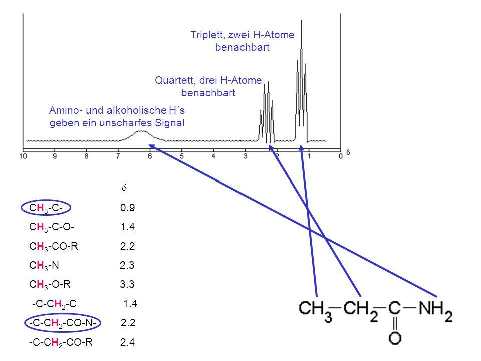 d Triplett, zwei H-Atome benachbart Quartett, drei H-Atome benachbart