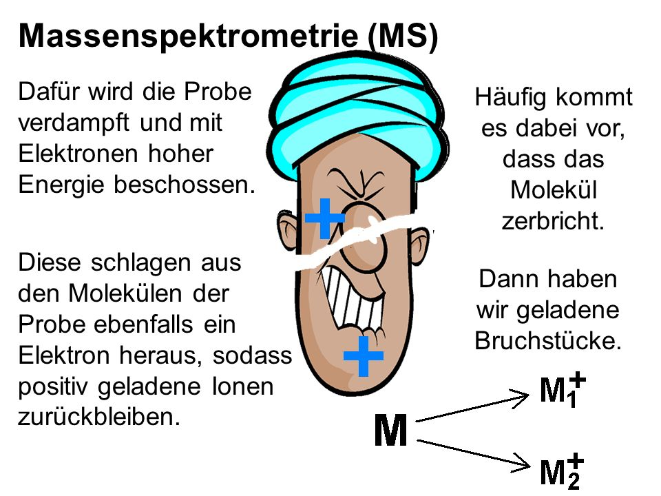 Massenspektrometrie (MS)