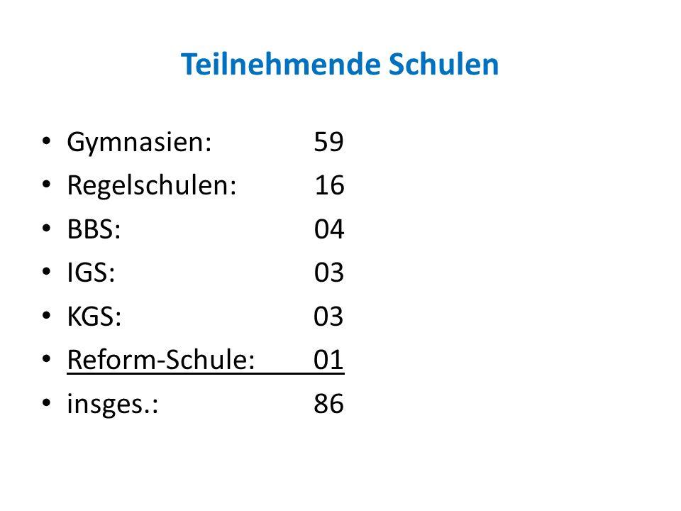 Teilnehmende Schulen Gymnasien: 59 Regelschulen: 16 BBS: 04 IGS: 03