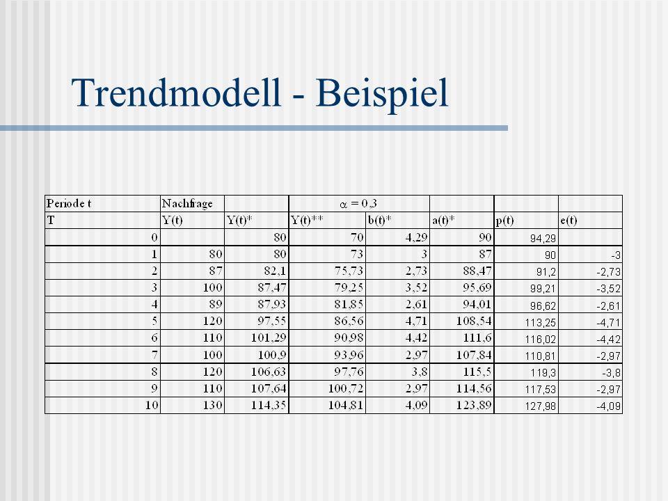 Trendmodell - Beispiel
