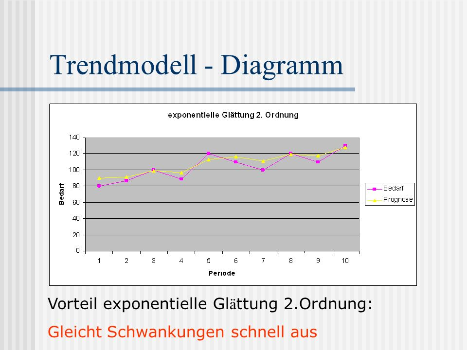 Trendmodell - Diagramm