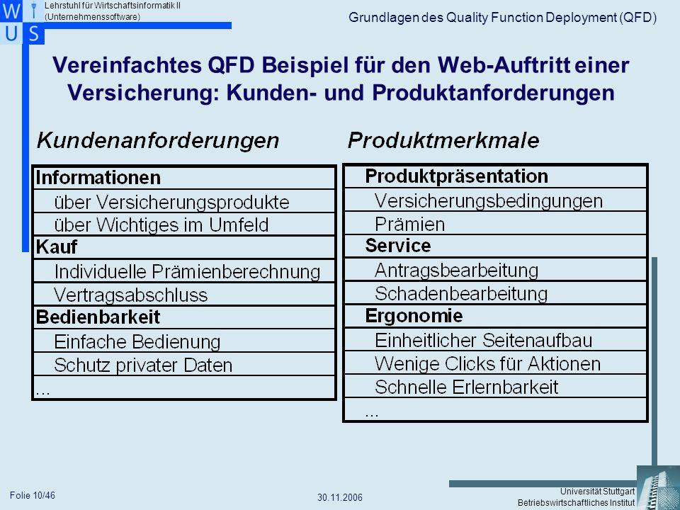 Grundlagen des Quality Function Deployment (QFD)