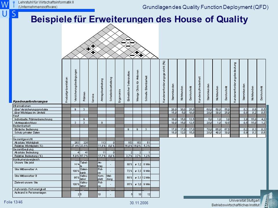 Beispiele für Erweiterungen des House of Quality