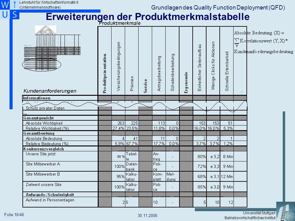 Erweiterungen der Produktmerkmalstabelle