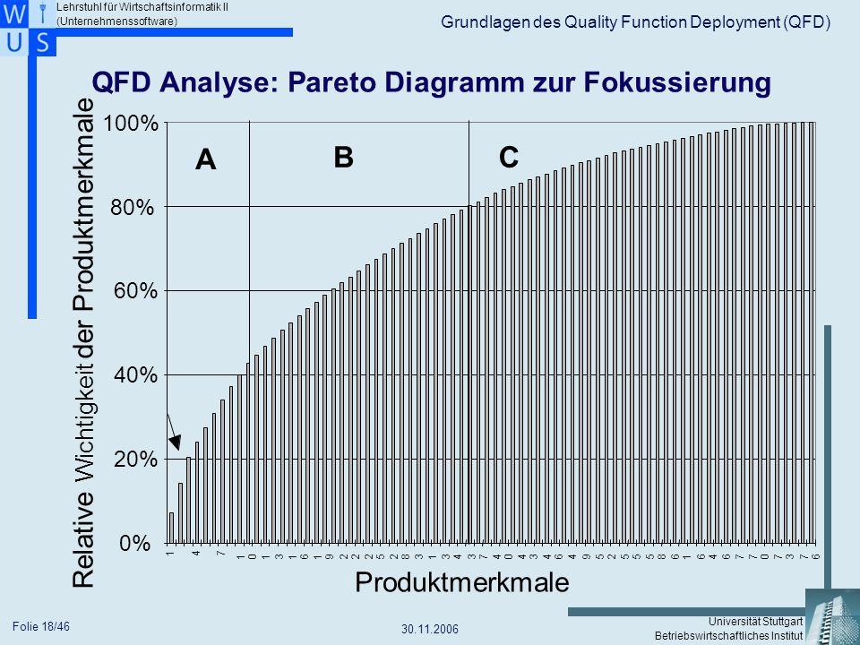 QFD Analyse: Pareto Diagramm zur Fokussierung