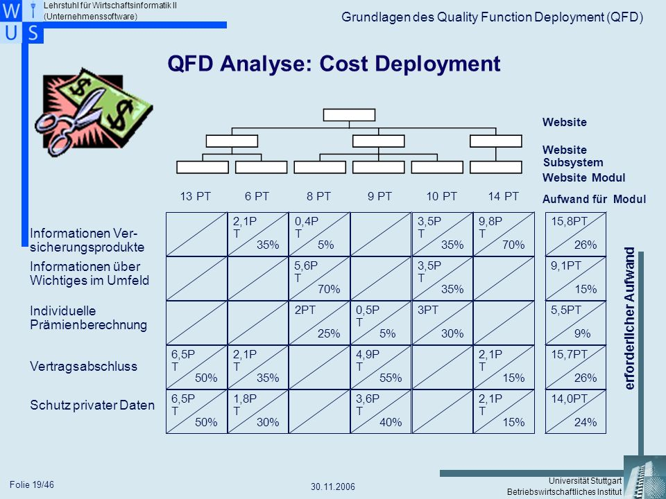 QFD Analyse: Cost Deployment