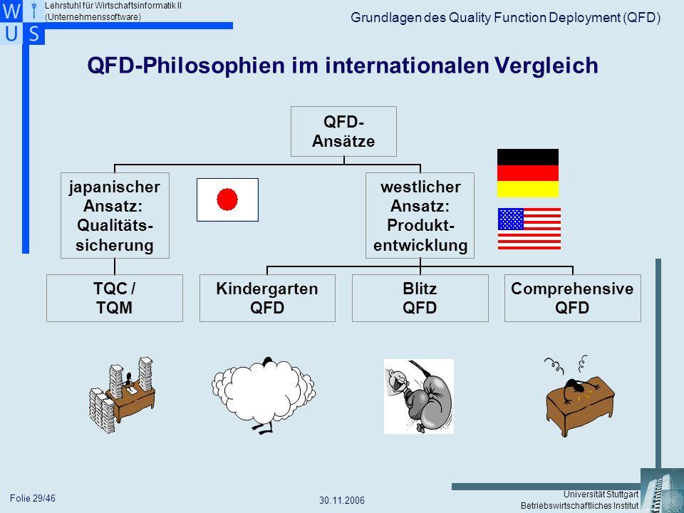 QFD-Philosophien im internationalen Vergleich