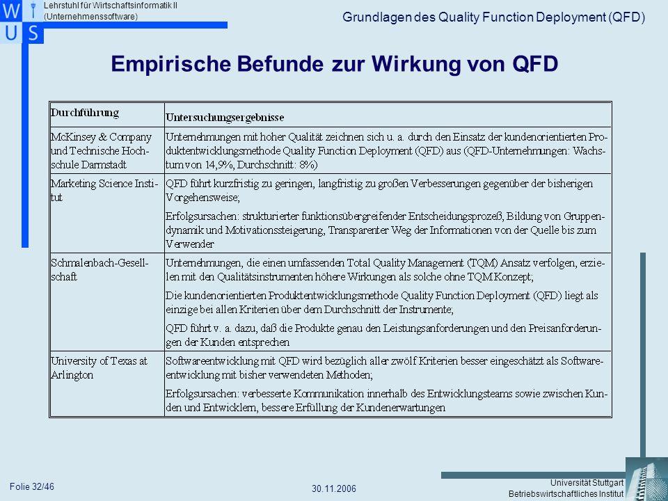 Empirische Befunde zur Wirkung von QFD