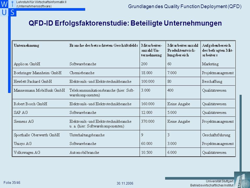 QFD-ID Erfolgsfaktorenstudie: Beteiligte Unternehmungen