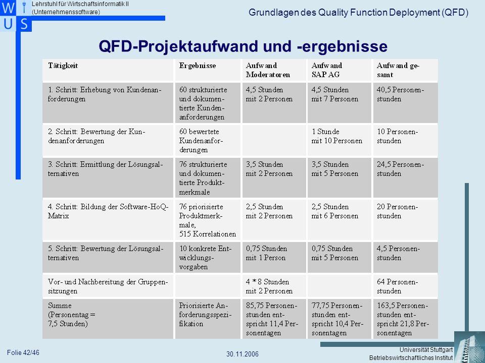 QFD-Projektaufwand und -ergebnisse