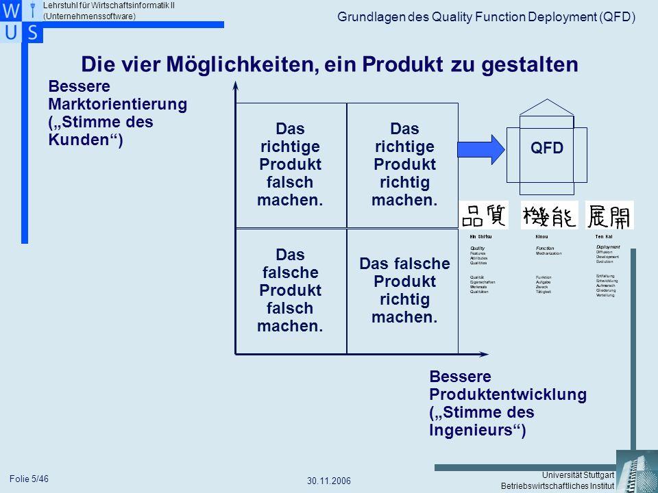Die vier Möglichkeiten, ein Produkt zu gestalten