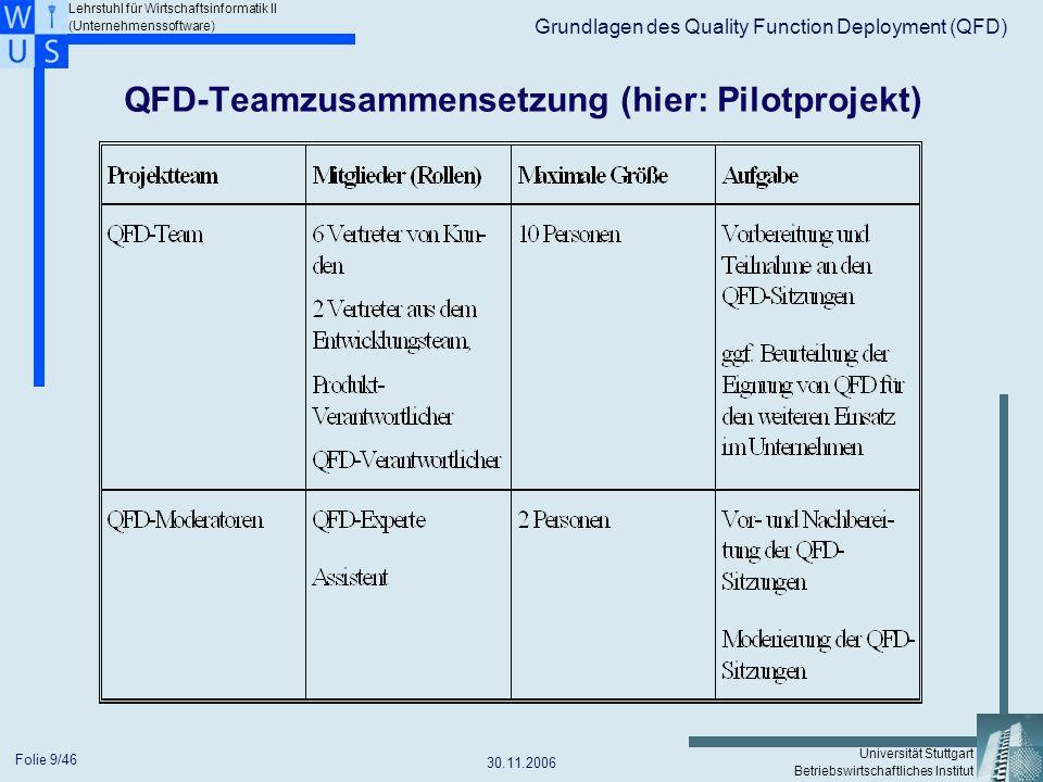 QFD-Teamzusammensetzung (hier: Pilotprojekt)