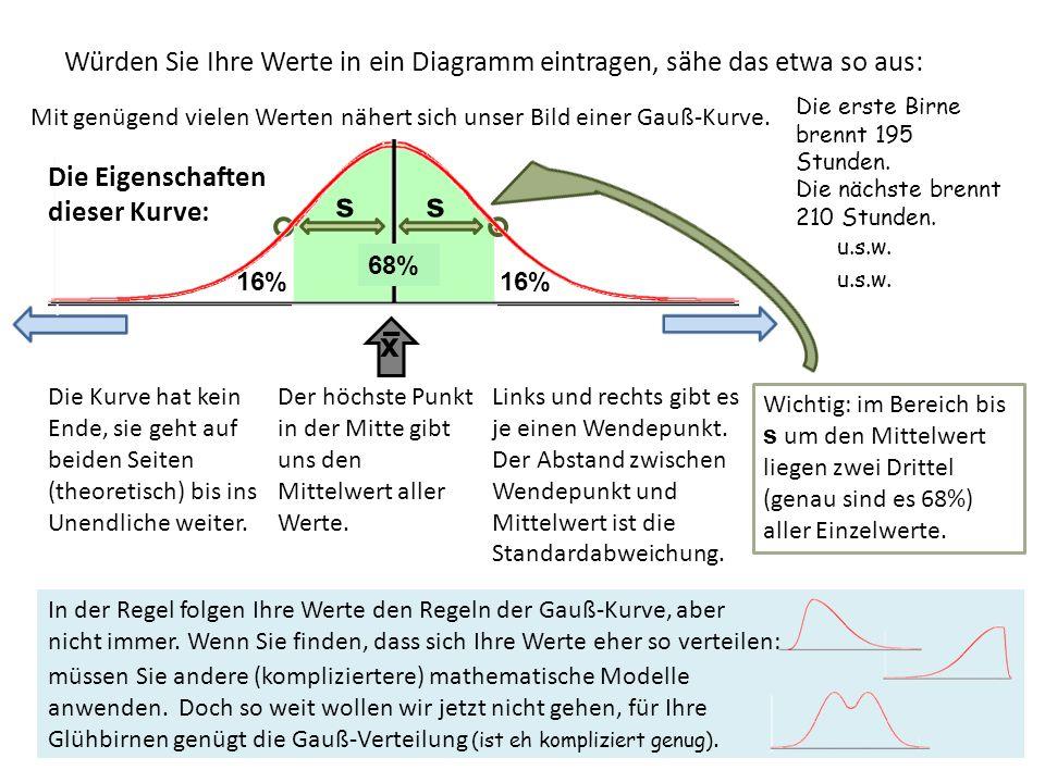 Würden Sie Ihre Werte in ein Diagramm eintragen, sähe das etwa so aus: