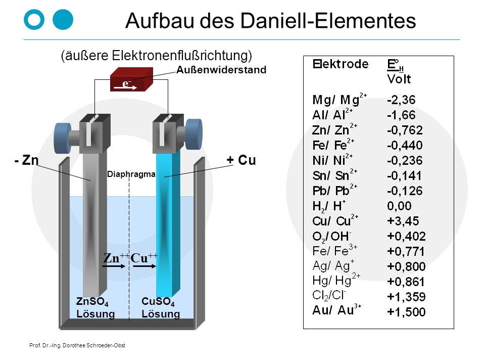 Aufbau des Daniell-Elementes