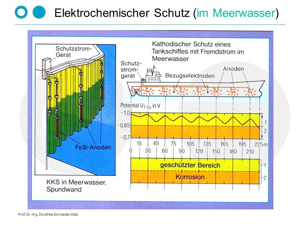 Elektrochemischer Schutz (im Meerwasser)