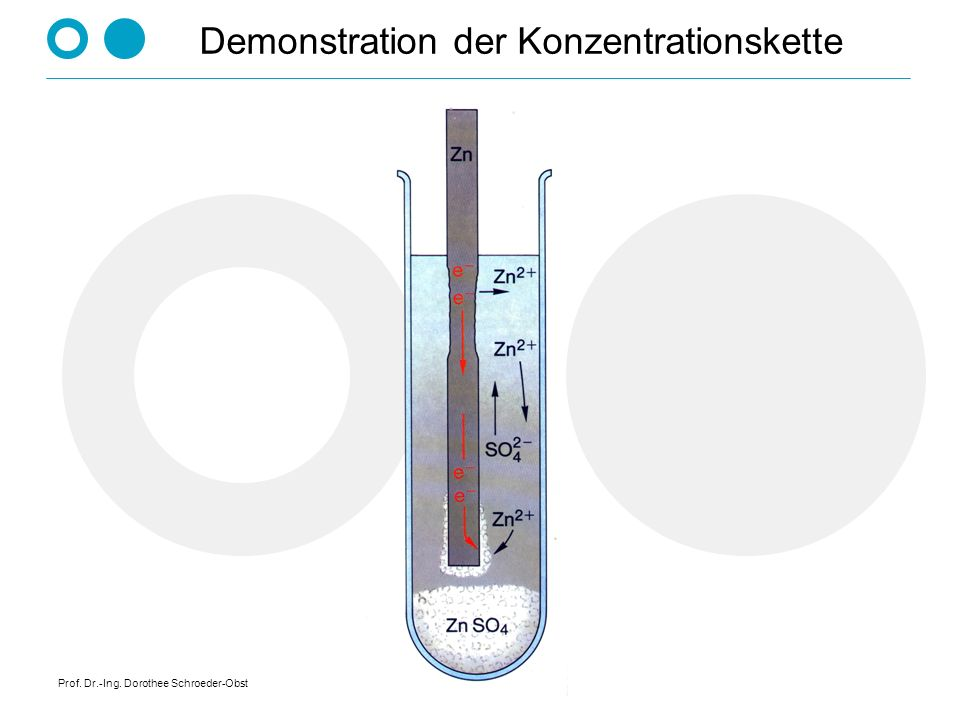 Demonstration der Konzentrationskette