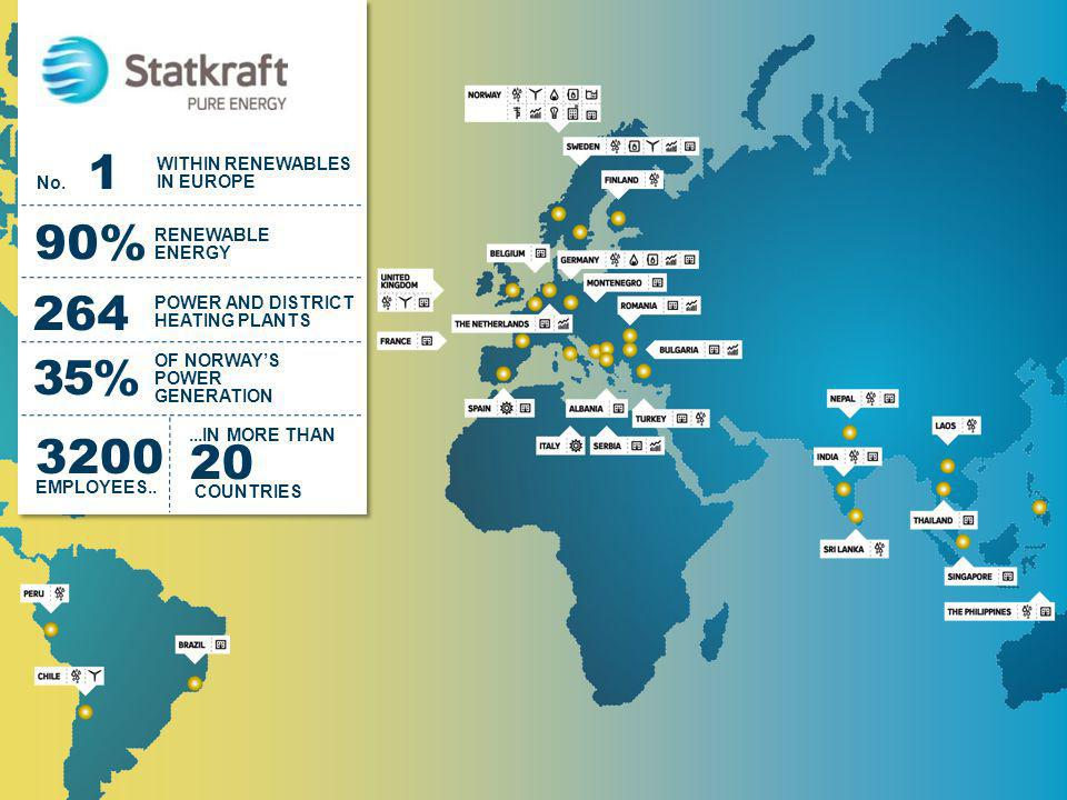 90% 264 35% 20 COUNTRIES 3200 EMPLOYEES.. WITHIN RENEWABLES IN EUROPE
