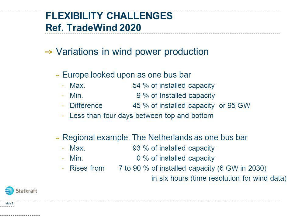 FLEXIBILITY CHALLENGES Ref. TradeWind 2020