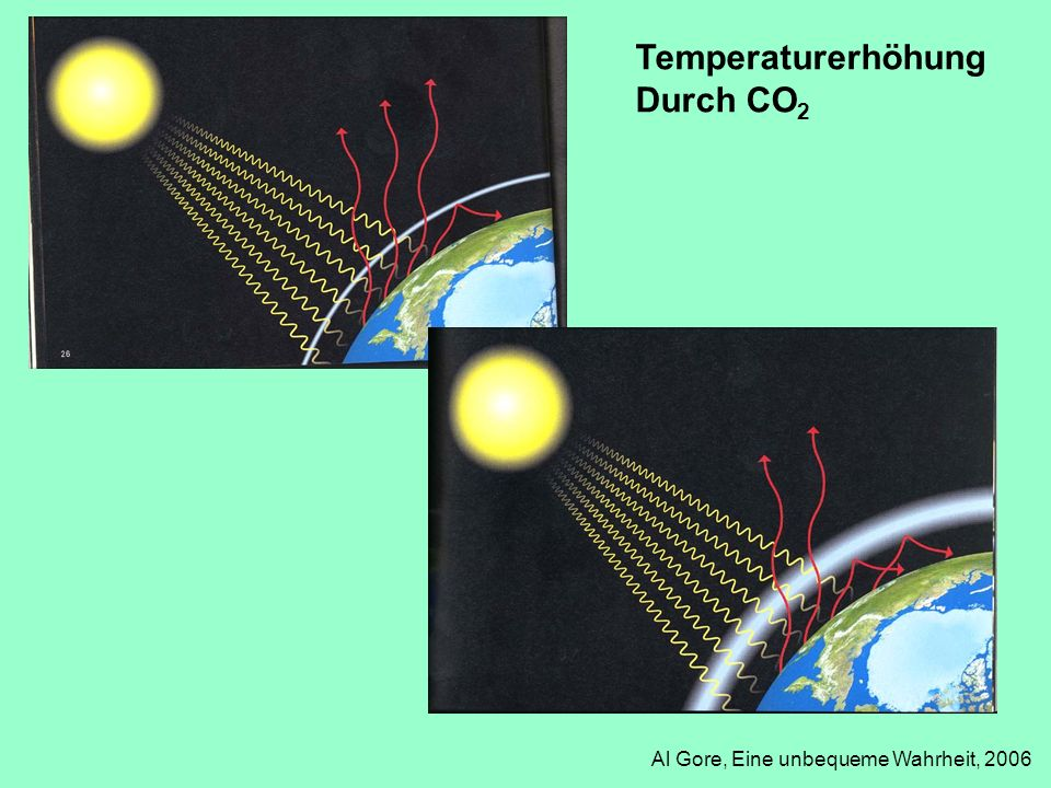 Temperaturerhöhung Durch CO2 Al Gore, Eine unbequeme Wahrheit, 2006