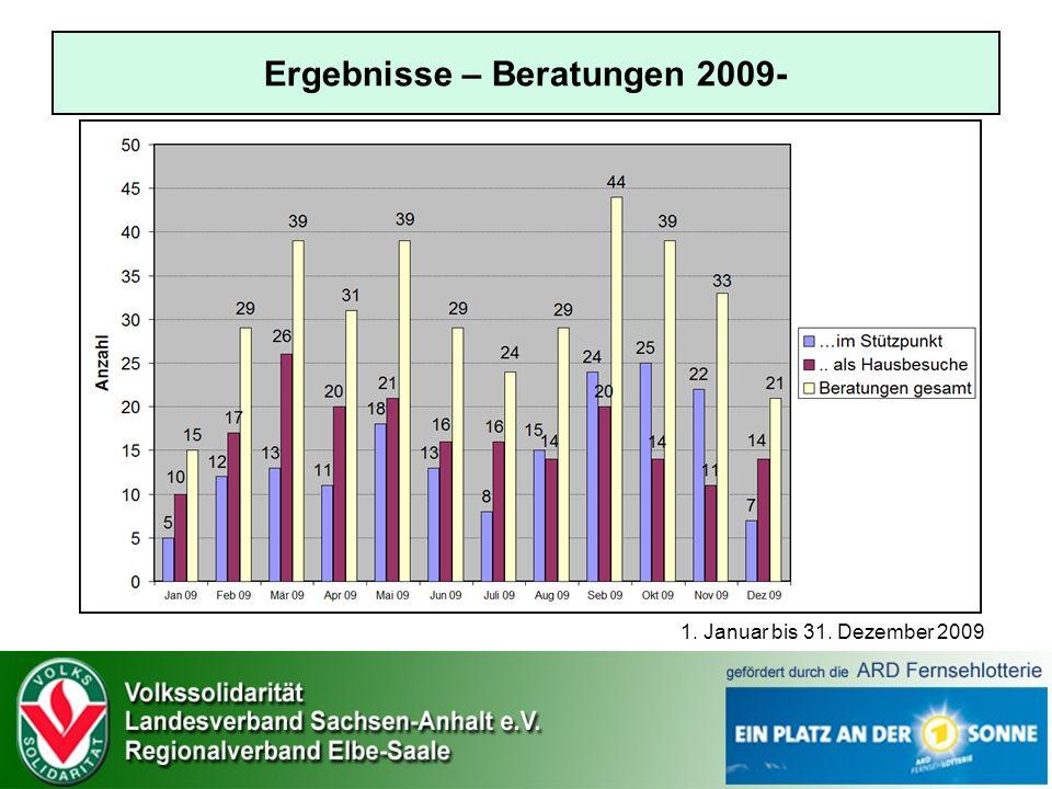 Ergebnisse – Beratungen 2009-