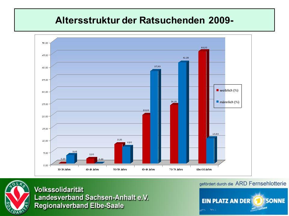 Altersstruktur der Ratsuchenden 2009-