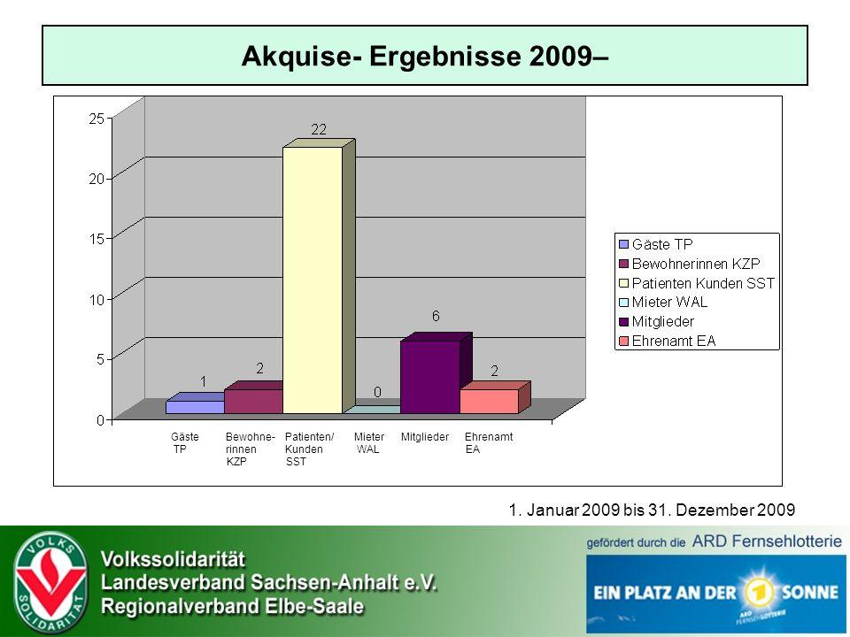 Akquise- Ergebnisse 2009– 1. Januar 2009 bis 31. Dezember 2009