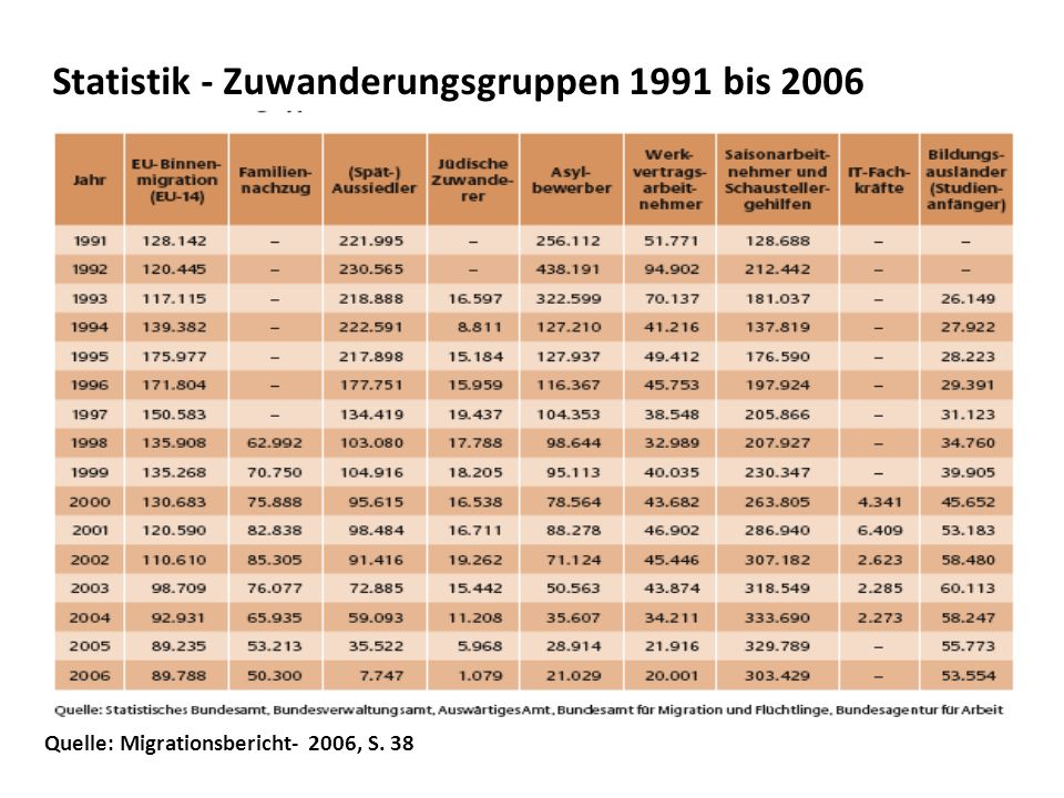 Statistik - Zuwanderungsgruppen 1991 bis 2006