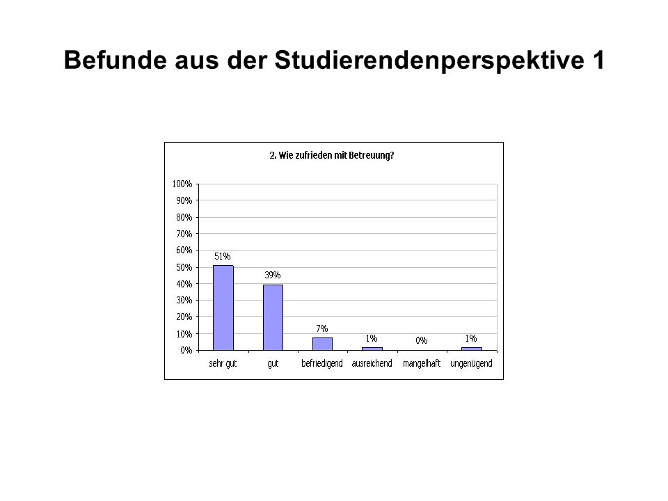Befunde aus der Studierendenperspektive 1