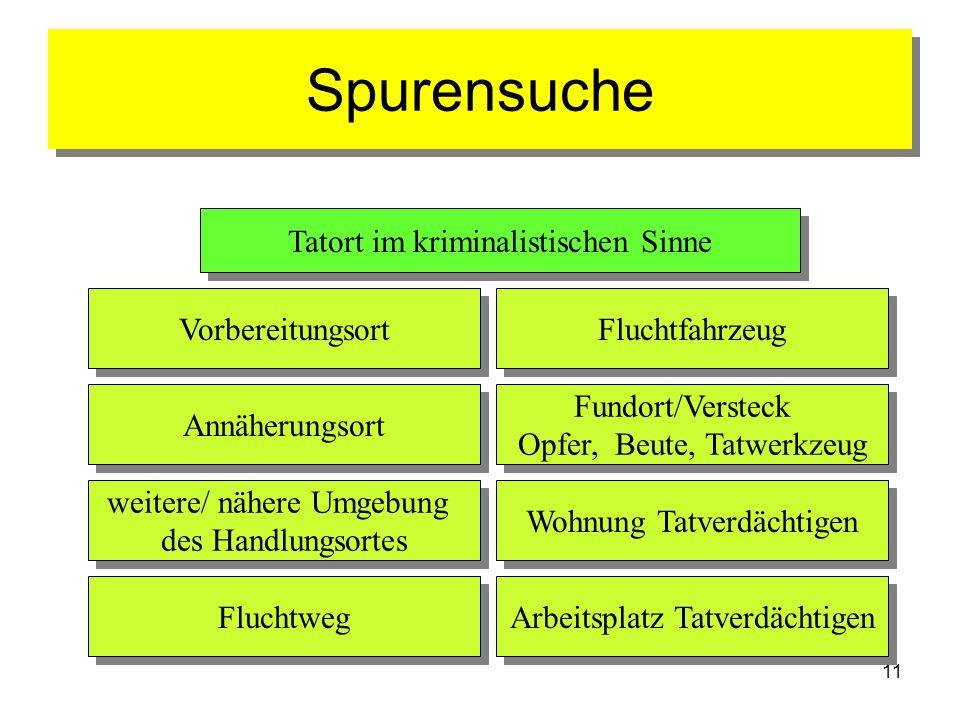 Spurensuche Tatort im kriminalistischen Sinne Vorbereitungsort