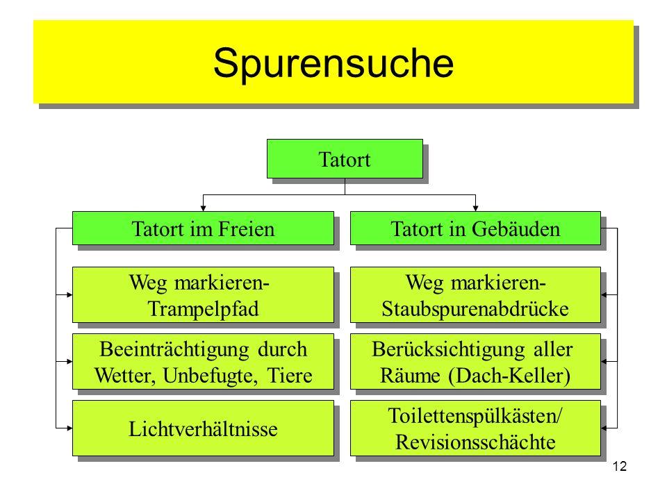 Spurensuche Tatort Tatort im Freien Tatort in Gebäuden Weg markieren-