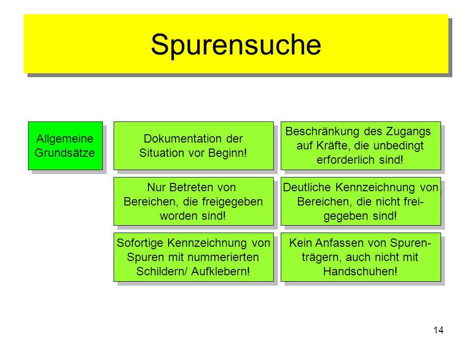 Spurensuche Allgemeine Grundsätze Dokumentation der