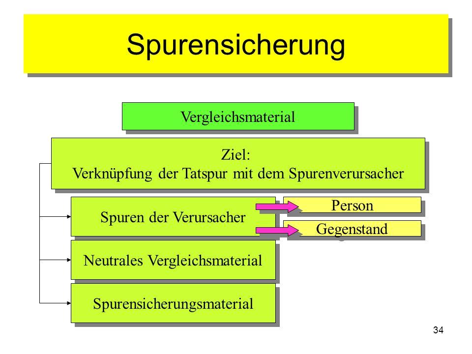 Spurensicherung Vergleichsmaterial Ziel: