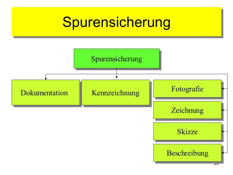 Spurensicherung Spurensicherung Dokumentation Kennzeichnung Fotografie