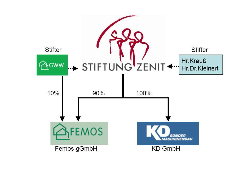Stifter Stifter Hr.Krauß Hr.Dr.Kleinert 10% 90% 100% Femos gGmbH KD GmbH