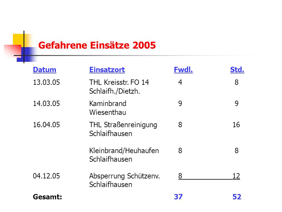 Gefahrene Einsätze 2005 Datum Einsatzort Fwdl. Std.