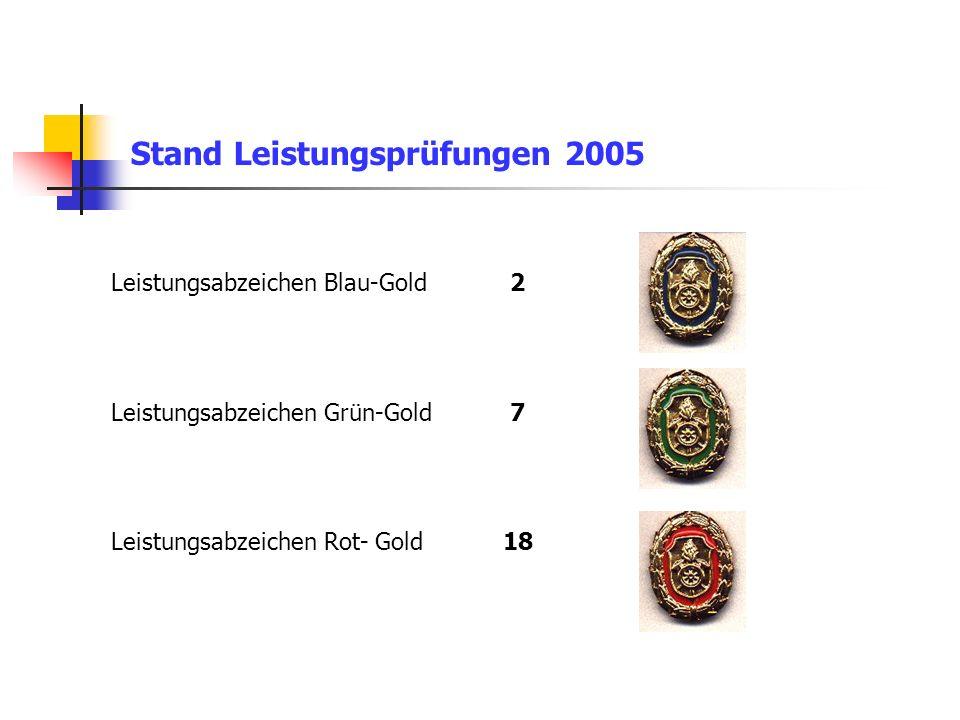 Stand Leistungsprüfungen 2005