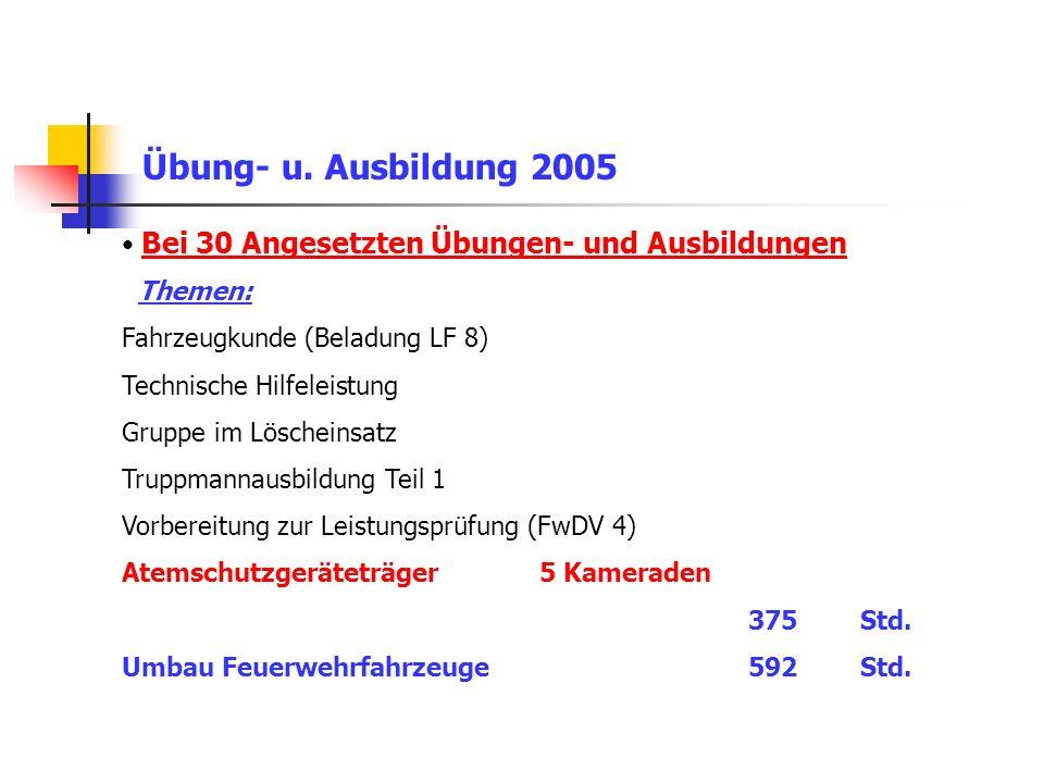 Übung- u. Ausbildung 2005 Bei 30 Angesetzten Übungen- und Ausbildungen