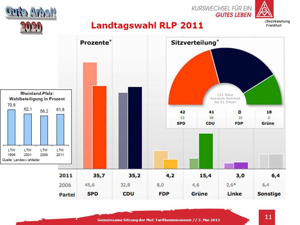 Landtagswahl RLP 2011