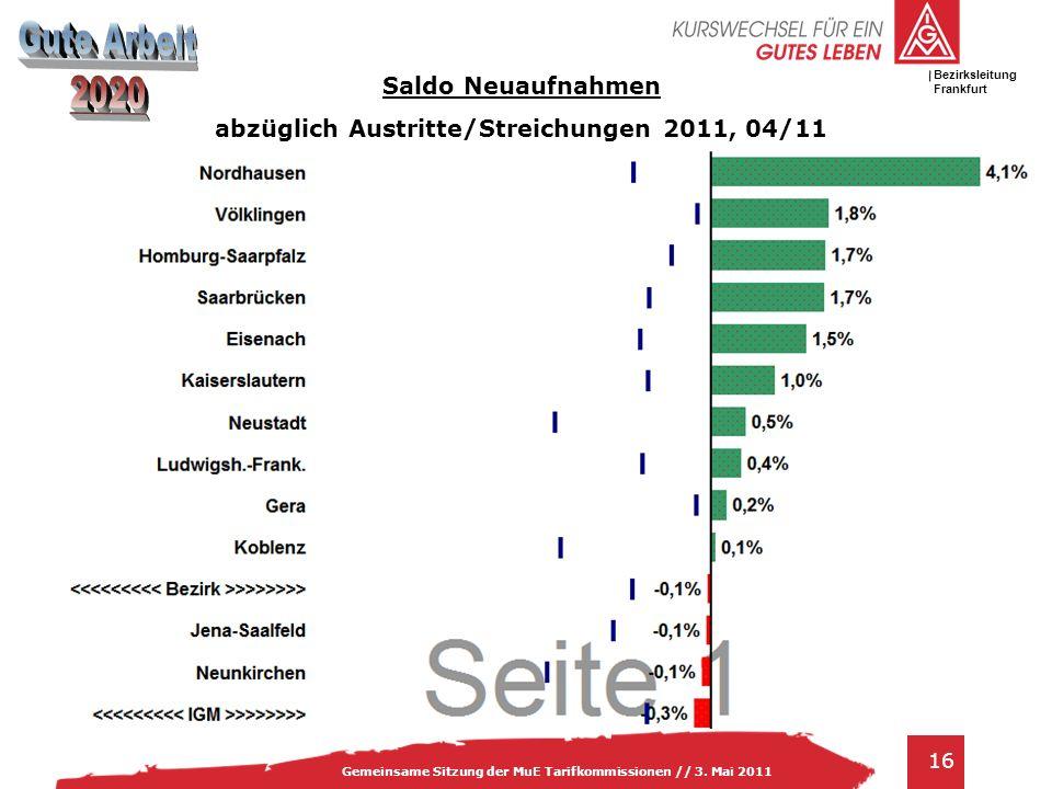 abzüglich Austritte/Streichungen 2011, 04/11