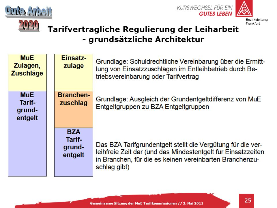 Tarifvertragliche Regulierung der Leiharbeit - grundsätzliche Architektur